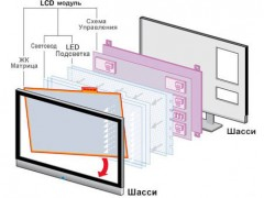 Производство LCD и LED дисплеев